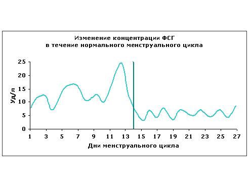 Изменение концентрации ФСГ
