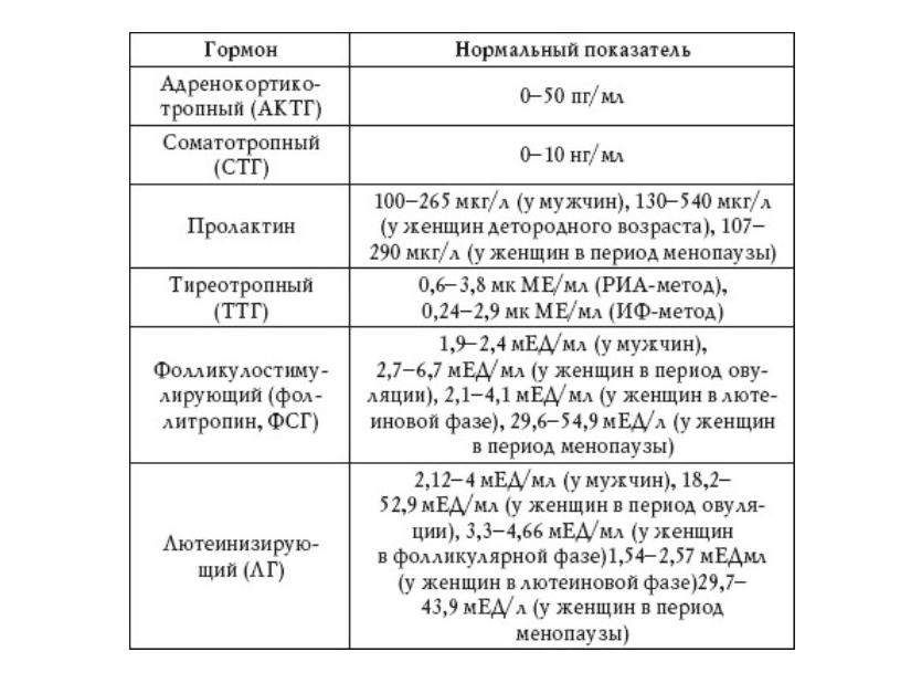 Нормы ЛГ и ФСГ