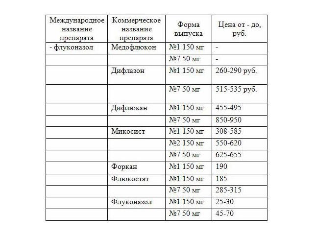 Сравнение препаратов для лечения молочницы