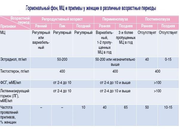Норма женских половых гормонов в различные возрастные периоды