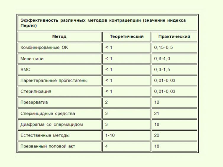 Индекс Перля для контрацептивов