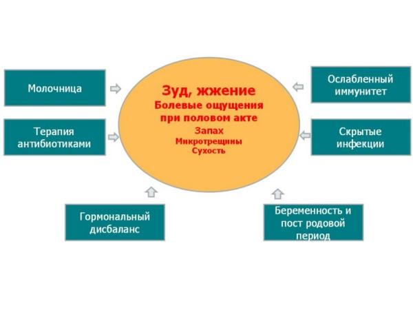 Симптомы гинекологических заболеваний и возможные болезни